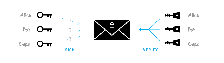 Diagram of a Ring signature. Source: Cryptonote.org