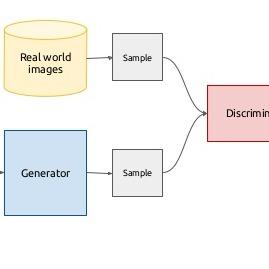 Conditional generative adversarial network (cGAN) - Wiki