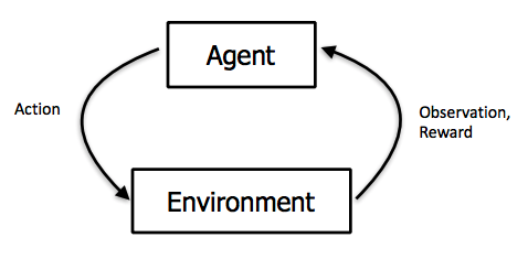 Diagram from Berkeley's CS 294: Deep Reinforcement Learning by John Schulman & Pieter Abbeel