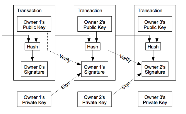 Transaction signature scheme from the bitcoin whitepaper.