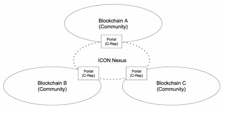 Source: ICON whitepaper
